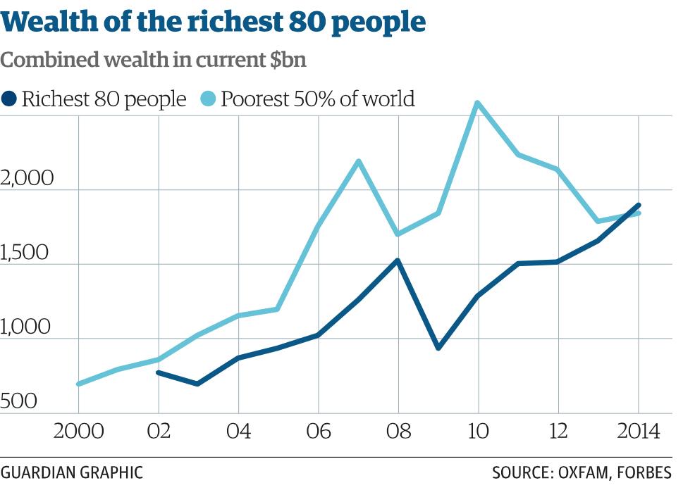 De 80 rikaste