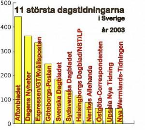 dagspress2003