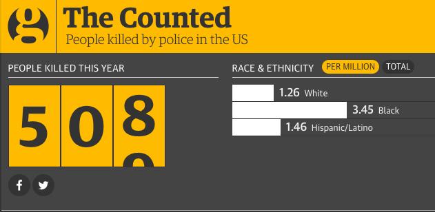 Polismord-USA