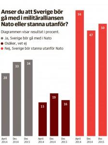 Nato-statistik-1